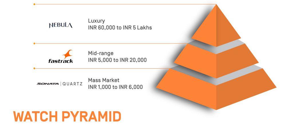 pyramid 1 1024x450 - Luxury Management Industrial Visit: Titan Watches
